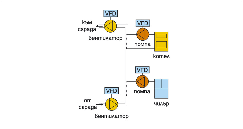 Повишаване енергийната ефективност на ОВК системи