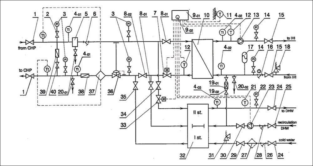 Енергийна ефективност на абонатни станции – част 2