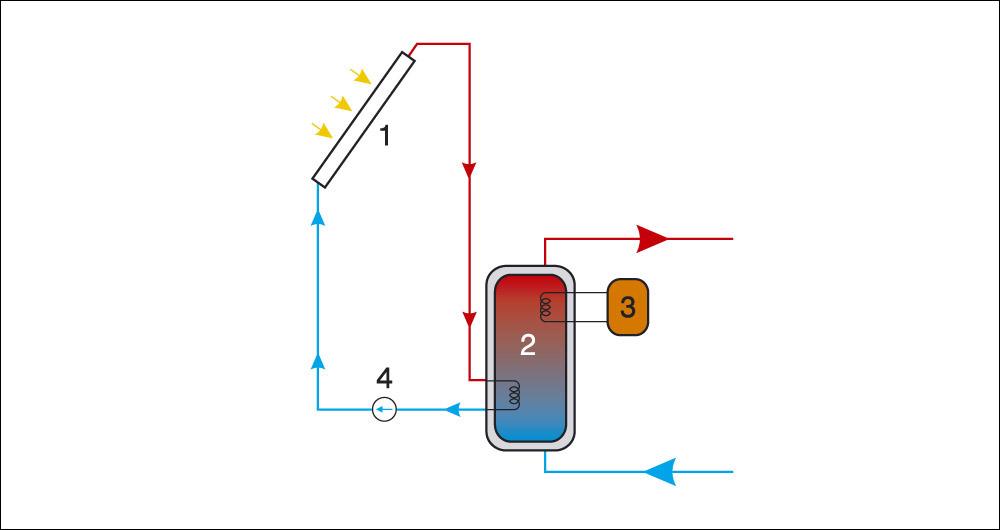 Слънчеви системи за производство на топла вода