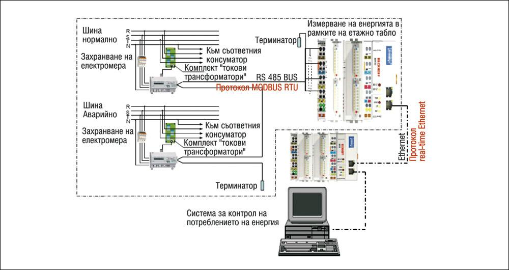 Интеграция на системите за дистанционно отчитане на енергия в BMS