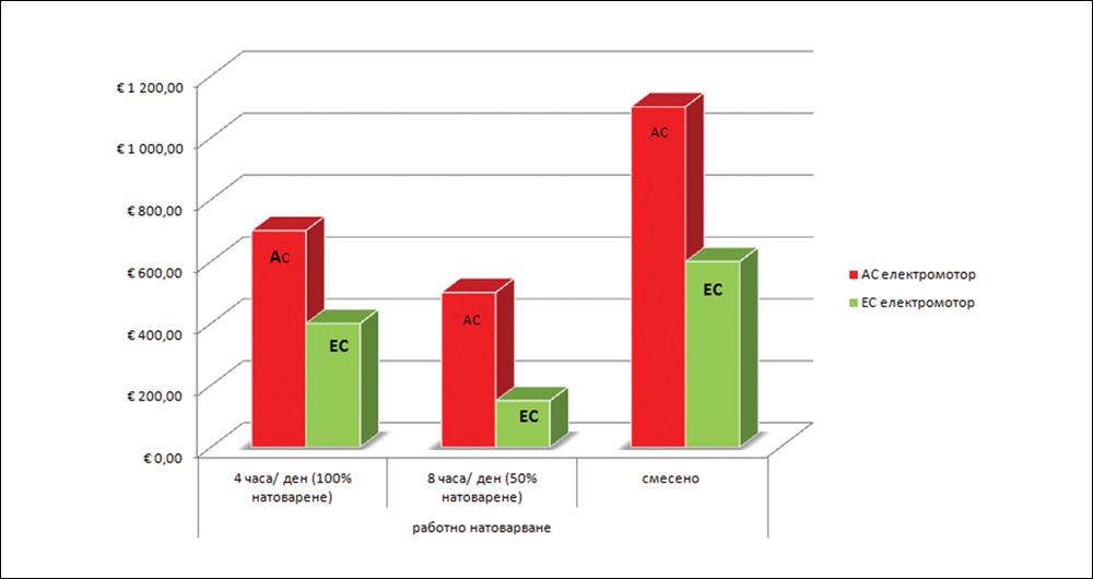 Енергийно ефективни решения за ОВК системи