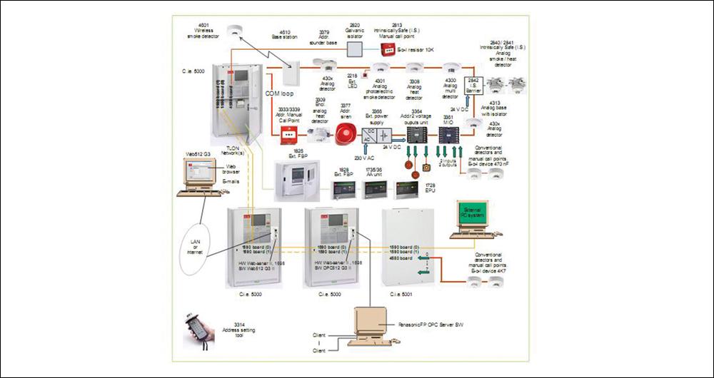 EBL512 G3: Аналогова, адресируема пожаро-известителна система