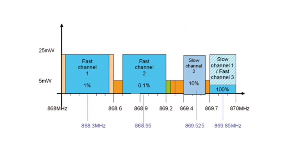 KNX-RF стандарт за безжична сградна автоматизация